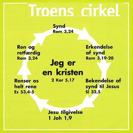 troens cirkel